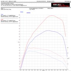 bmw e60 wykres
