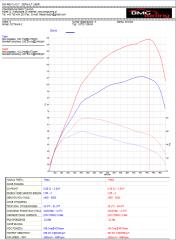 Skoda Octavia 1.6TDI 105KM wykres