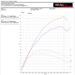 bmw e92 177km automat wykres